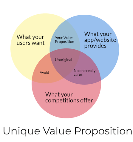 Value Proposition from Charlotte Website Design Company