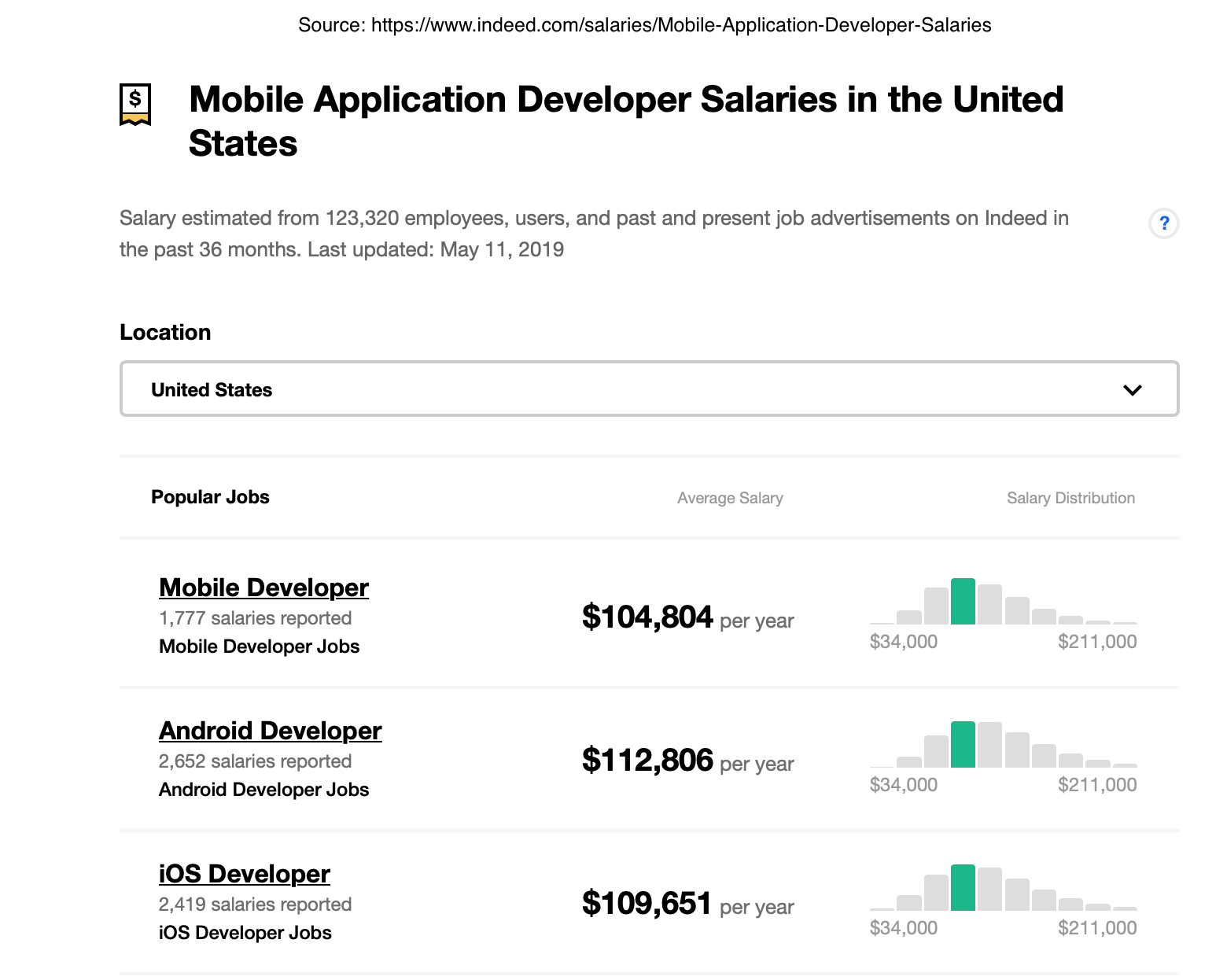 App developers salary answering how much does it cost to make an app