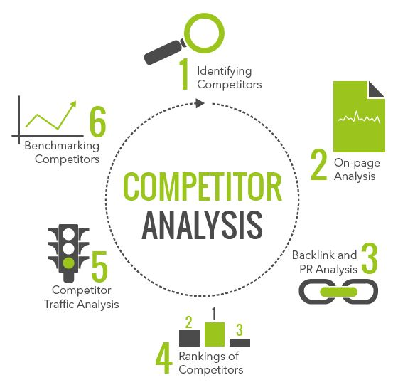 Analyzing competitions website design