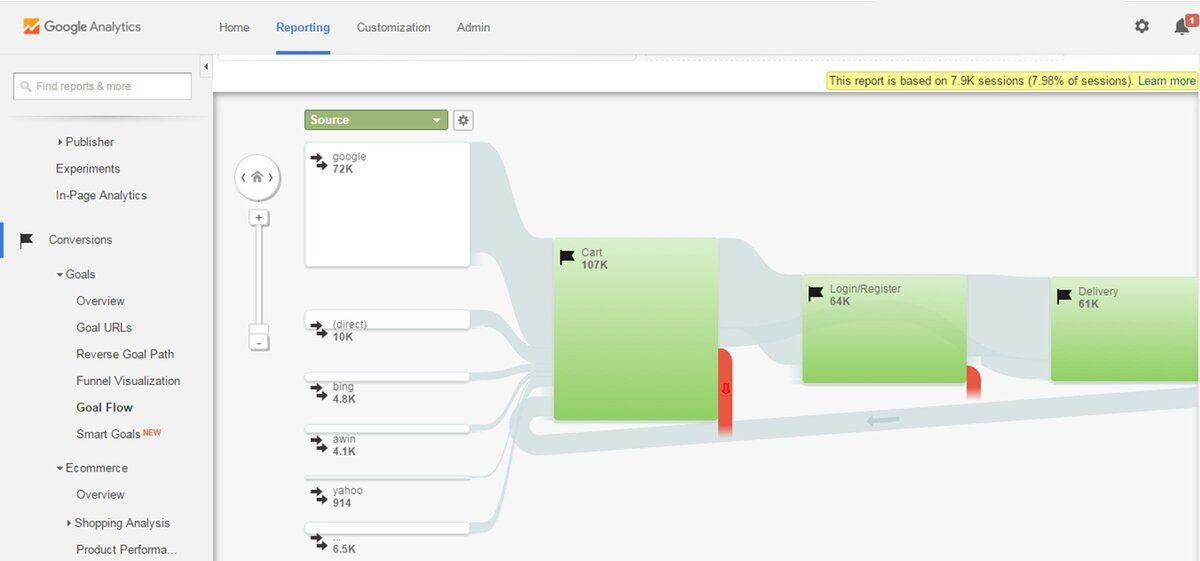 Analyzing website design goals