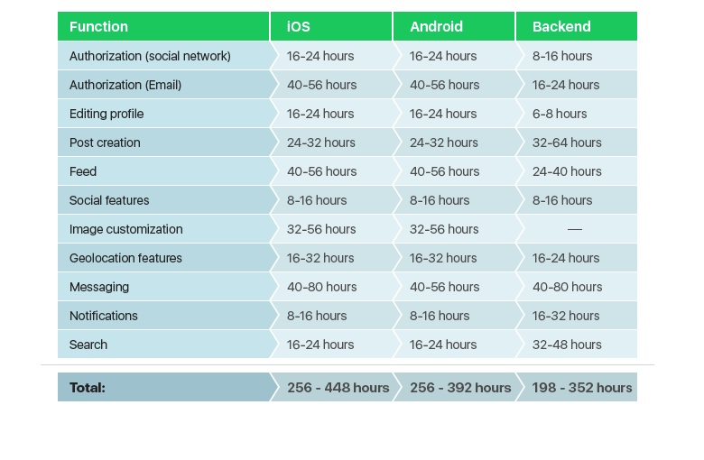 List describing approximate time to develop each app feature