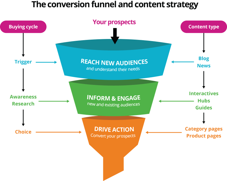 Content Strategy for website design