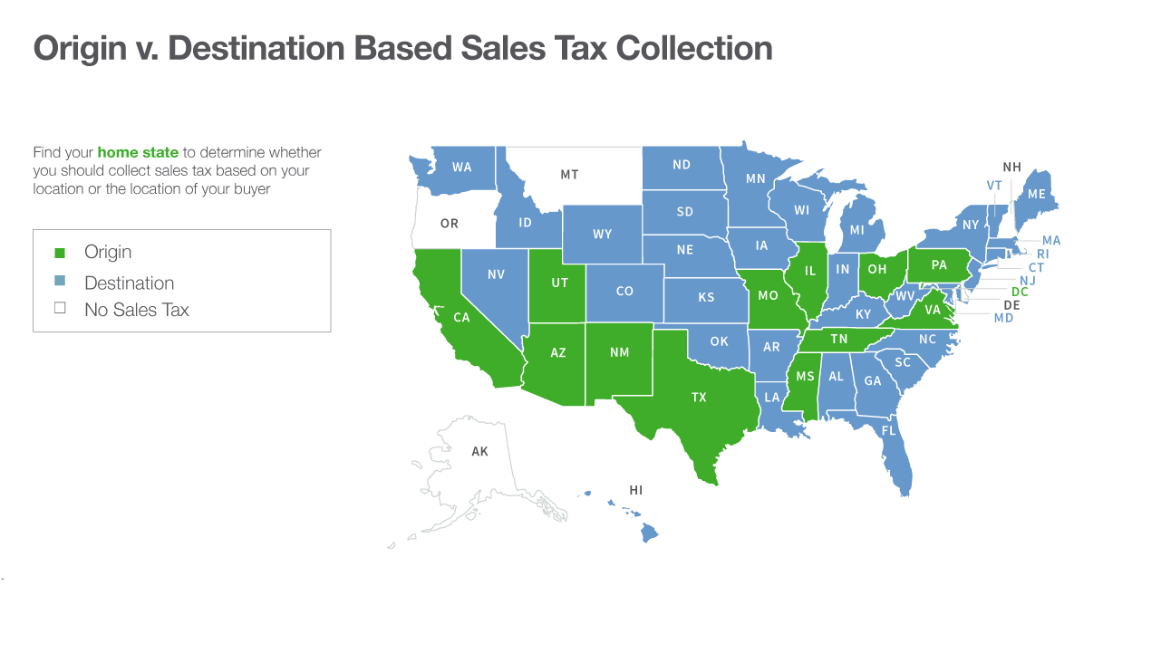 types of taxes on ecommerce website business