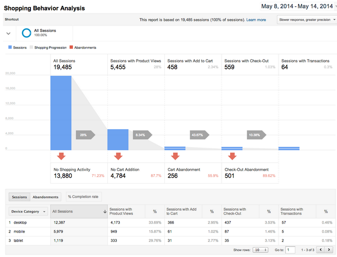 ecommerce website analysis and marketing