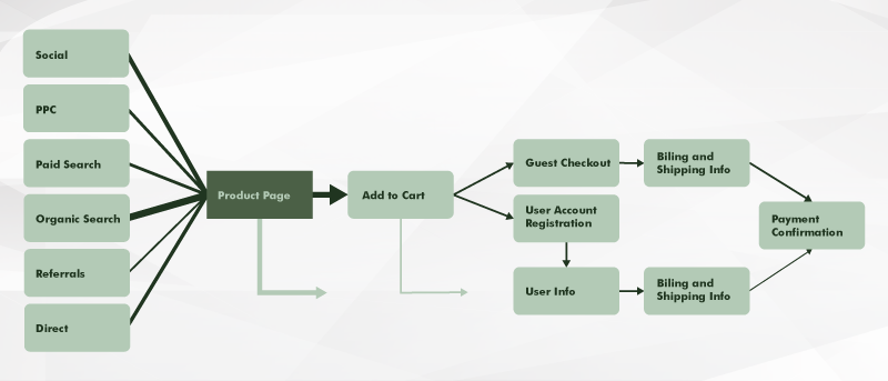 traffic channels for ecommerce website