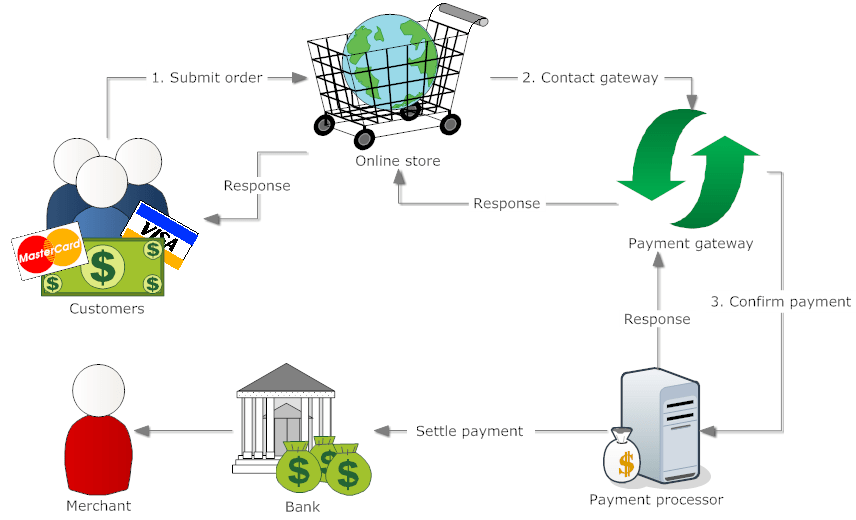 Payment and security flow by ecommerce website design company