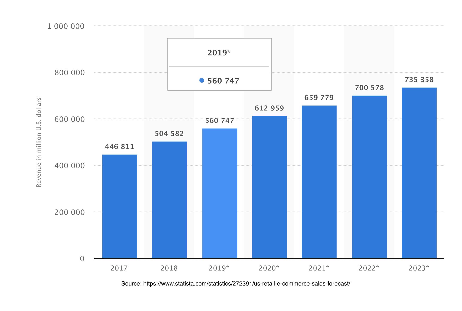revenue graph by ecommerce website design company