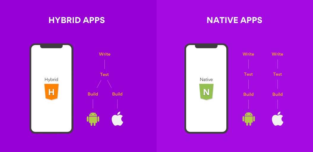 Difference between native and hybrid app development