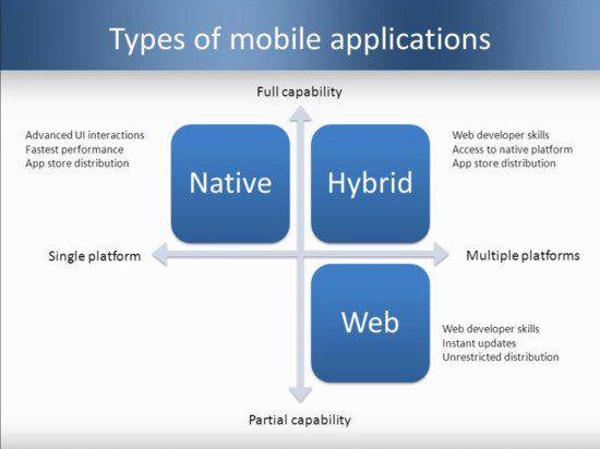 Mobile App Development 2