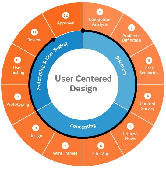 User Centered Website Design Diagram