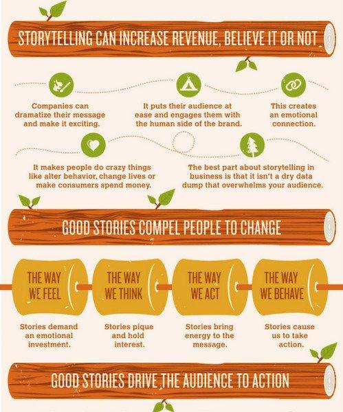 Storytelling approach for website design